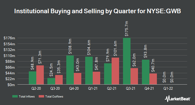 Institutional Ownership by Quarter for Great Western Bancorp (NYSE:GWB)