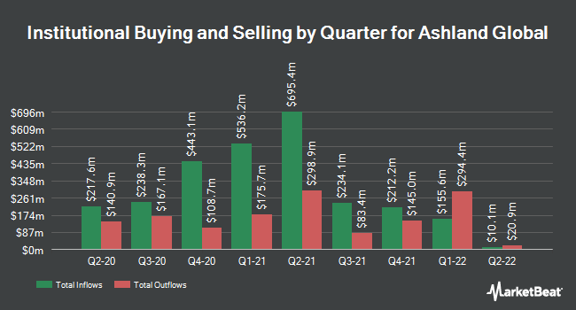 Institutional Ownership by Quarter for Ashland (NYSE:ASH)