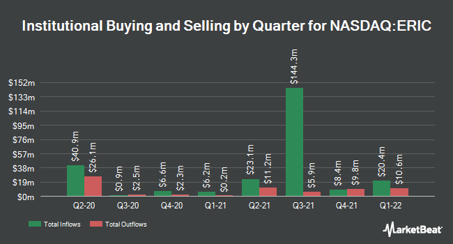 Institutional Ownership by Quarter for Ericsson (NASDAQ:ERIC)