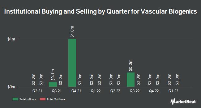 Institutional Ownership by Quarter for Vascular Biogenics (NASDAQ:VBLT)