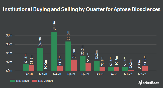 Institutional Ownership by Quarter for Aptose Biosciences (NASDAQ:APTO)