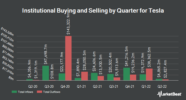 Institutional Ownership by Quarter for Tesla (NASDAQ:TSLA)