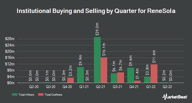 Institutional Ownership by Quarter for ReneSola (NYSE:SOL)