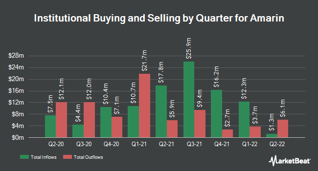Institutional Ownership by Quarter for Amarin (NASDAQ:AMRN)