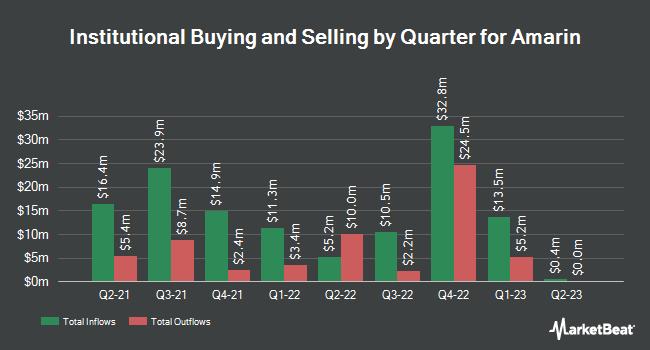 Institutional Ownership by Quarter for Amarin (NASDAQ:AMRN)