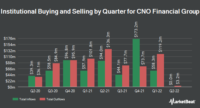 Institutional Ownership by Quarter for CNO Financial Group (NYSE:CNO)
