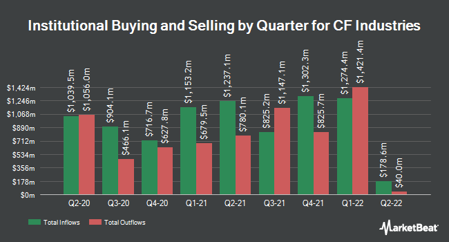 Institutional Ownership by Quarter for CF Industries Holdings (NYSE:CF)