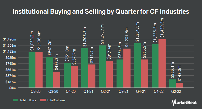 Institutional Ownership by Quarter for CF Industries (NYSE:CF)