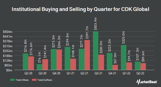 Institutional Ownership by Quarter for CDK Global (NASDAQ:CDK)