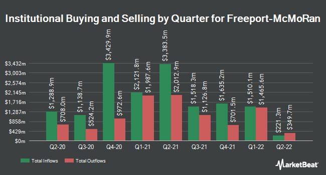 Institutional Ownership by Quarter for Freeport-McMoran (NYSE:FCX)