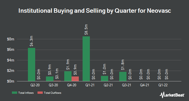 Institutional Ownership by Quarter for Neovasc (NASDAQ:NVCN)