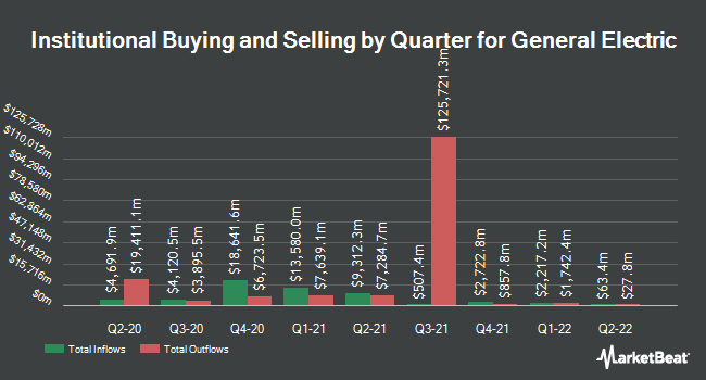 Institutional Ownership by Quarter for General Electric (NYSE:GE)