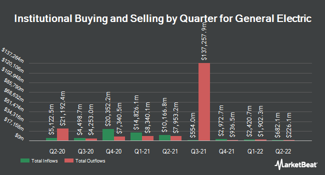 Institutional Ownership by Quarter for General Electric Company (NYSE:GE)