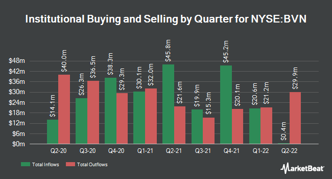 Institutional Ownership by Quarter for Buenaventura (NYSE:BVN)