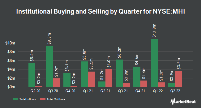 Institutional Ownership by Quarter for Pioneer Municipal High IT (NYSE:MHI)