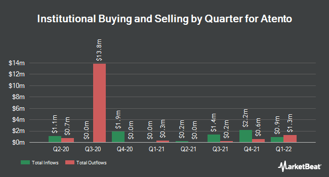 Institutional Ownership by Quarter for Atento (NYSE:ATTO)