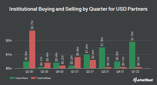 Institutional Ownership by Quarter for USD Partners (NYSE:USDP)