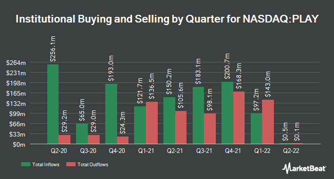 Institutional Ownership by Quarter for Dave & Buster`s (NASDAQ:PLAY)