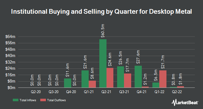 Institutional Ownership by Quarter for Dominion Cove Point LNG (NYSE:DM)