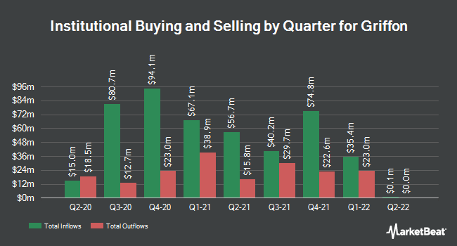 Institutional Ownership by Quarter for Griffon (NYSE:GFF)