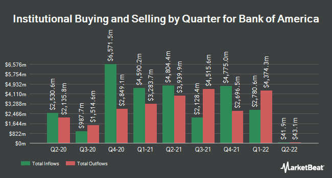 Institutional Ownership by Quarter for Bank of America (NYSE:BAC)