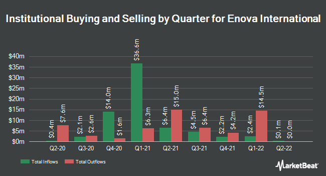 Institutional Ownership by Quarter for Enova International (NYSE:ENVA)