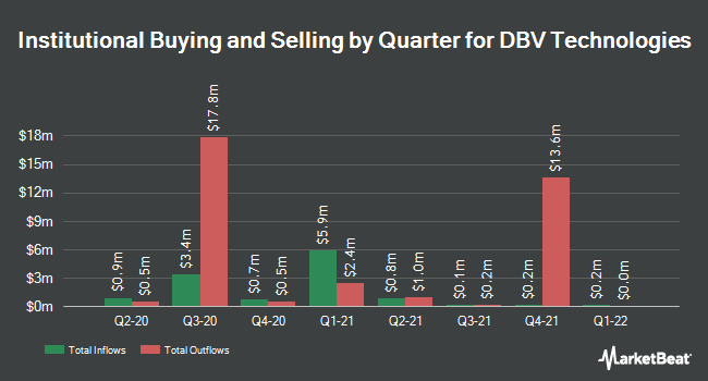 Institutional Ownership by Quarter for DBV Technologies (NASDAQ:DBVT)
