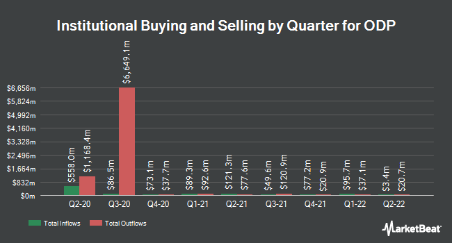 Institutional Ownership by Quarter for Office Depot (NASDAQ:ODP)