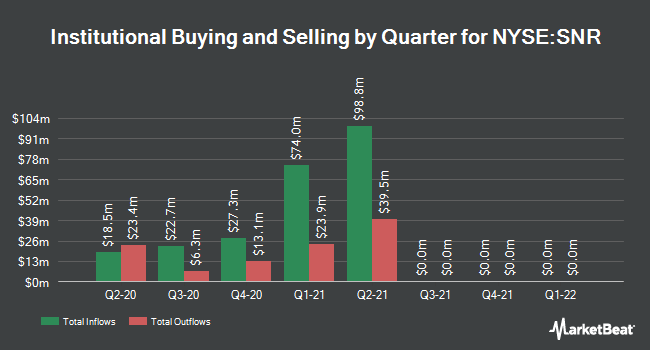 Institutional Ownership by Quarter for New Senior Investment Group (NYSE:SNR)
