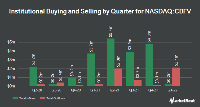 Institutional Ownership by Quarter for CB Financial Services (NASDAQ:CBFV)