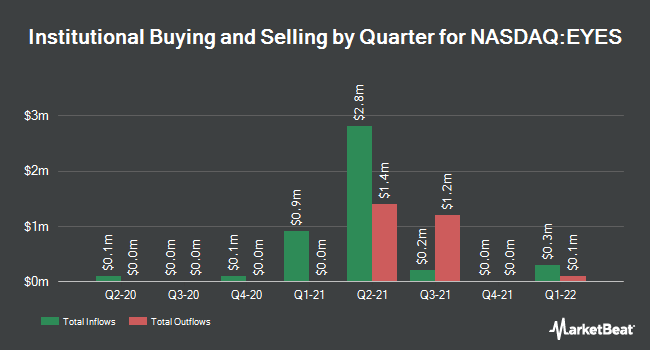 Institutional Ownership by Quarter for Second Sight Medical Products (NASDAQ:EYES)