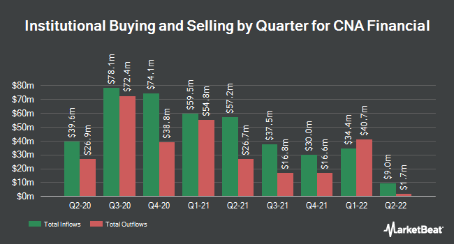 Institutional Ownership by Quarter for CNA Financial (NYSE:CNA)