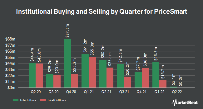 Institutional Ownership by Quarter for PriceSmart (NASDAQ:PSMT)