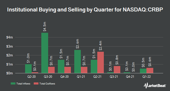 Institutional Ownership by Quarter for Corbus Pharmaceuticals (NASDAQ:CRBP)