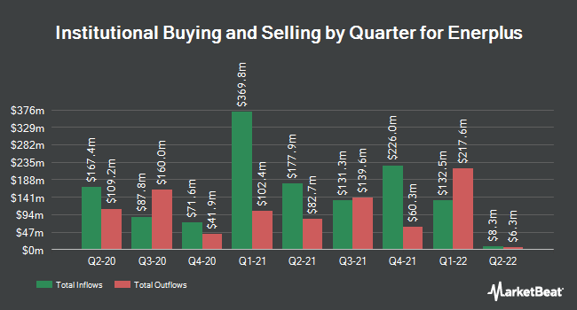 Institutional Ownership by Quarter for Enerplus (NYSE:ERF)