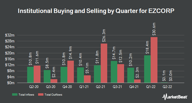 Institutional Ownership by Quarter for EZCORP (NASDAQ:EZPW)