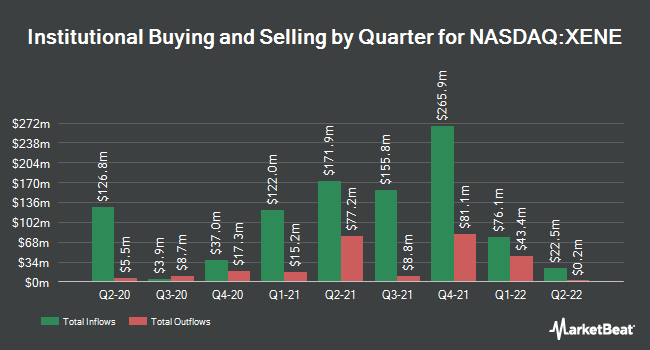 Institutional Ownership by Quarter for Xenon Pharmaceuticals (NASDAQ:XENE)