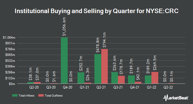Institutional Ownership by Quarter for California Resources (NYSE:CRC)