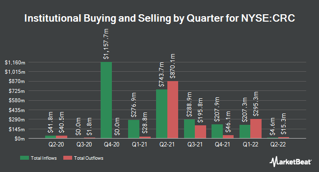 Institutional Ownership by Quarter for California Resources Corporation (NYSE:CRC)
