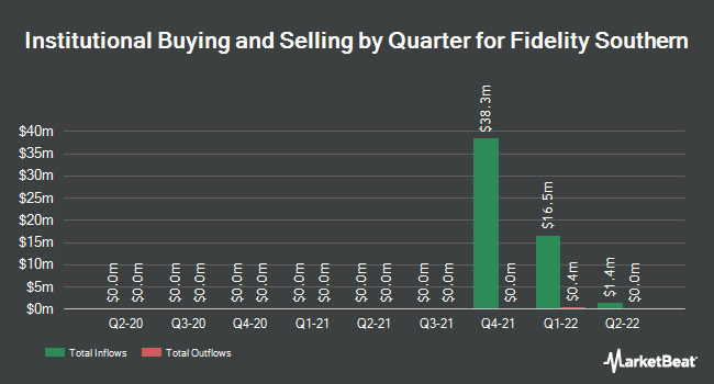Institutional Ownership by Quarter for Fidelity Southern (NASDAQ:LION)