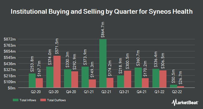 Institutional Ownership by Quarter for Syneos Health (NASDAQ:SYNH)