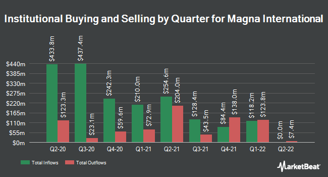 Institutional Ownership by Quarter for Magna International (NYSE:MGA)