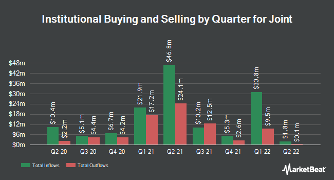 Institutional Ownership by Quarter for The Joint (NASDAQ:JYNT)