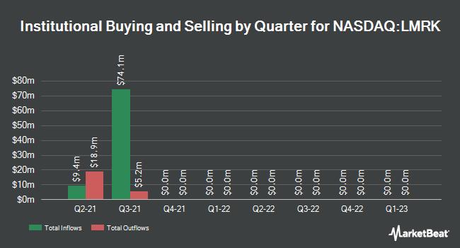 Institutional Ownership by Quarter for Landmark Infrastructure Partners (NASDAQ:LMRK)