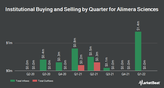 Institutional Ownership by Quarter for Alimera Sciences (NASDAQ:ALIM)
