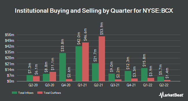 Institutional Ownership by Quarter for Sharprock Resources (NYSE:BCX)