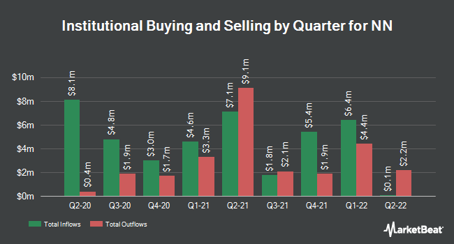 Institutional Ownership by Quarter for NN (NASDAQ:NNBR)