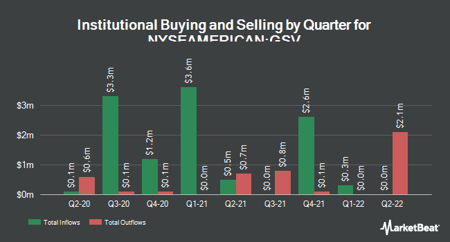 Institutional Ownership by Quarter for Gold Standard Ventures (NYSEAMERICAN:GSV)