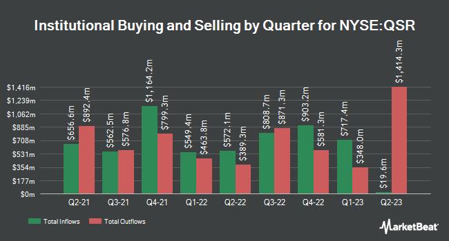 Institutional Ownership by Quarter for Restaurant Brands International (NYSE:QSR)