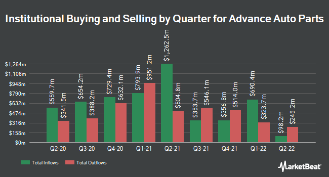 Institutional Ownership by Quarter for Advance Auto Parts (NYSE:AAP)